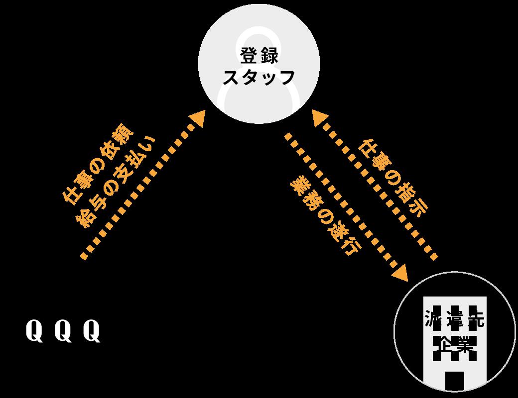 人材派遣のシステム